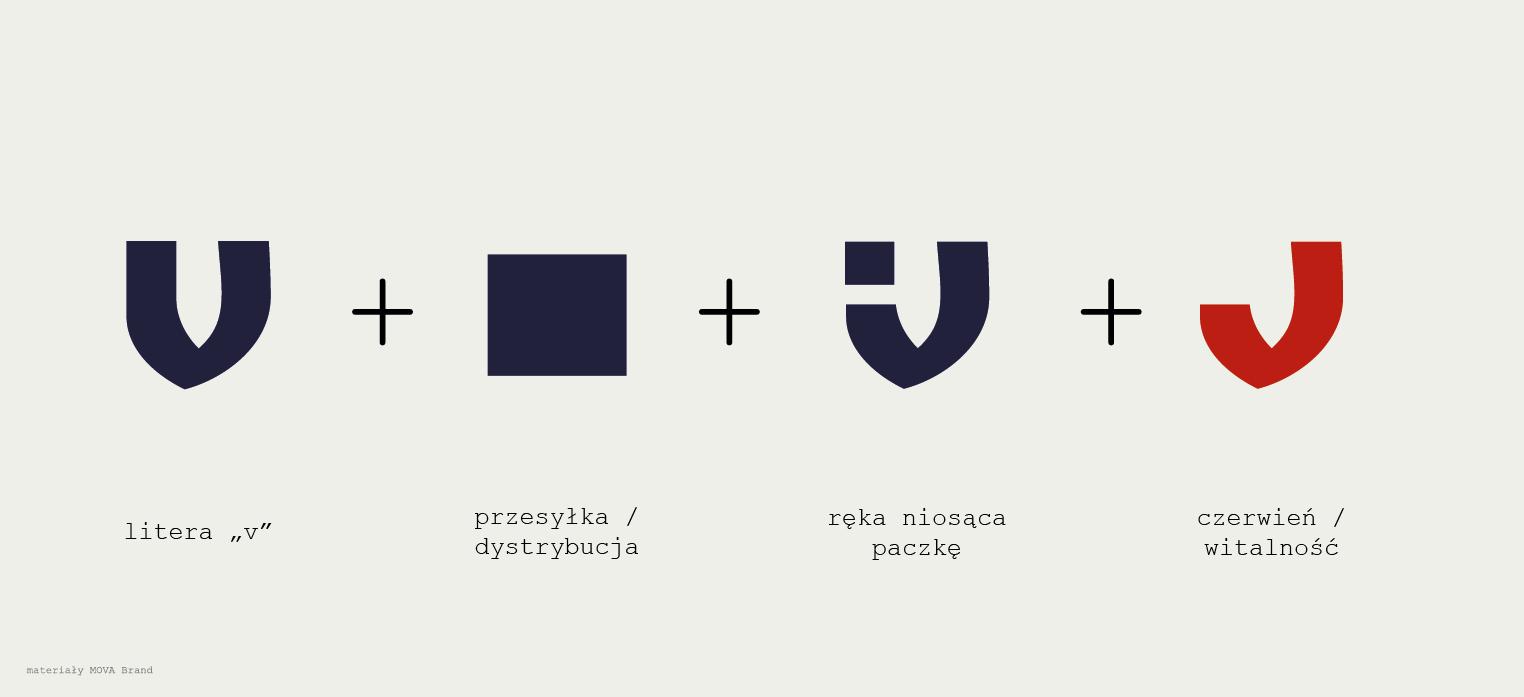 Logotyp - tworzenie - MOVA Brand - branding
